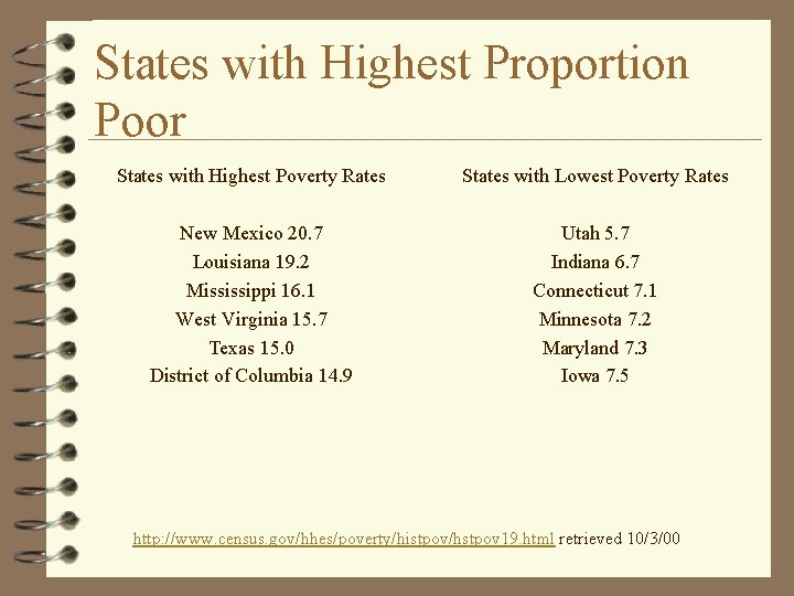 States with Highest Proportion Poor States with Highest Poverty Rates States with Lowest Poverty