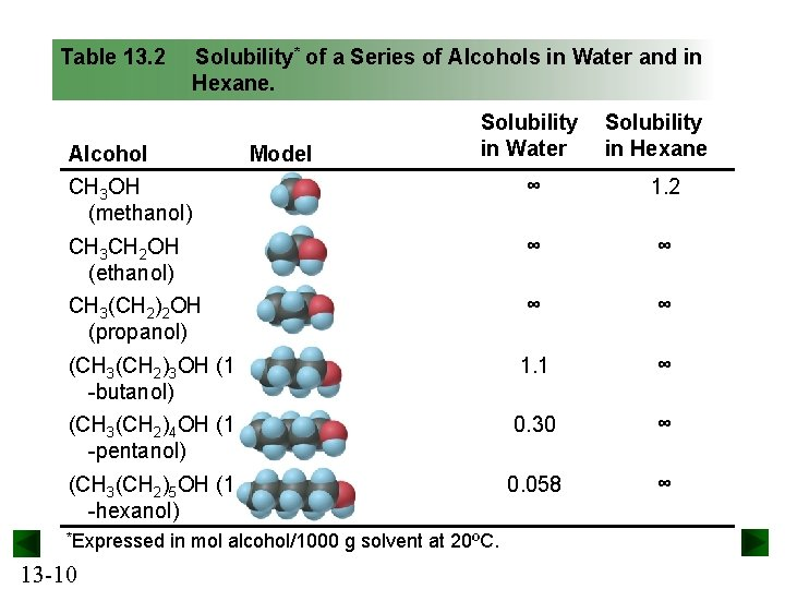 Table 13. 2 Solubility* of a Series of Alcohols in Water and in Hexane.