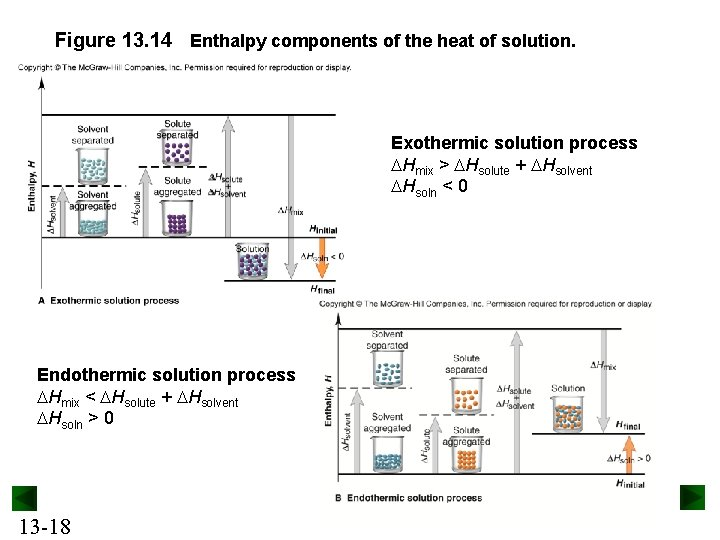 Figure 13. 14 Enthalpy components of the heat of solution. Exothermic solution process Hmix