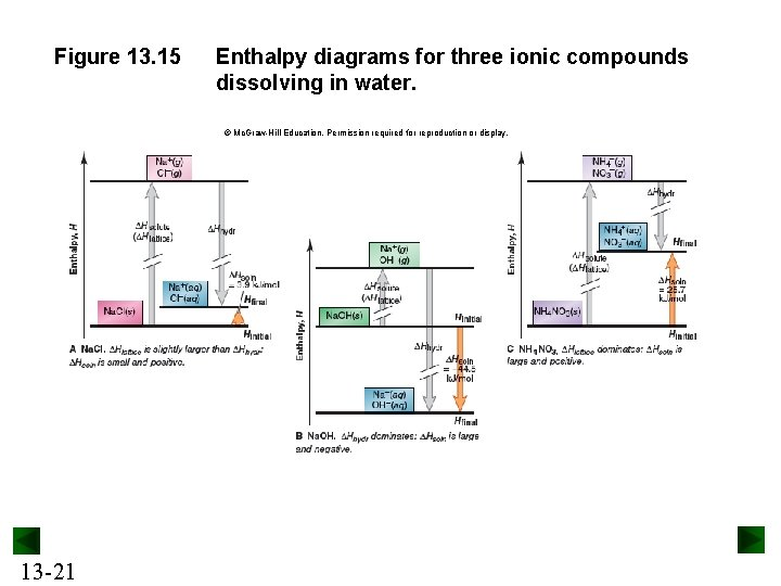 Figure 13. 15 Enthalpy diagrams for three ionic compounds dissolving in water. © Mc.