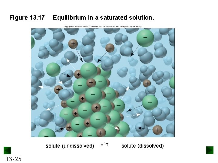 Figure 13. 17 Equilibrium in a saturated solution. solute (undissolved) 13 -25 solute (dissolved)