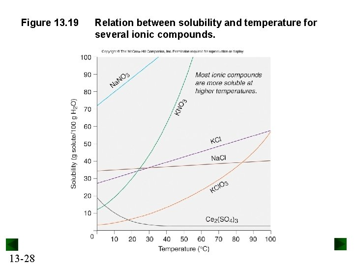 Figure 13. 19 13 -28 Relation between solubility and temperature for several ionic compounds.