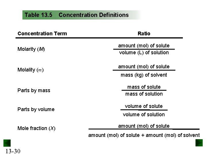 Table 13. 5 Concentration Definitions Concentration Term Molarity (M) Molality (m) Parts by mass