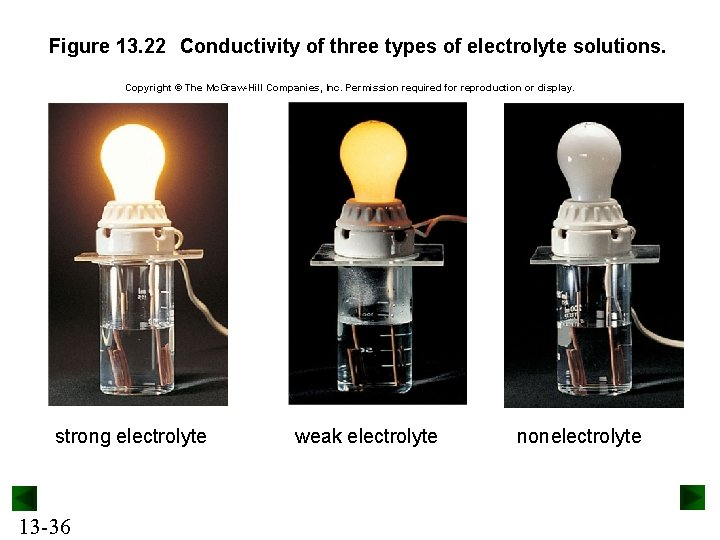 Figure 13. 22 Conductivity of three types of electrolyte solutions. Copyright © The Mc.