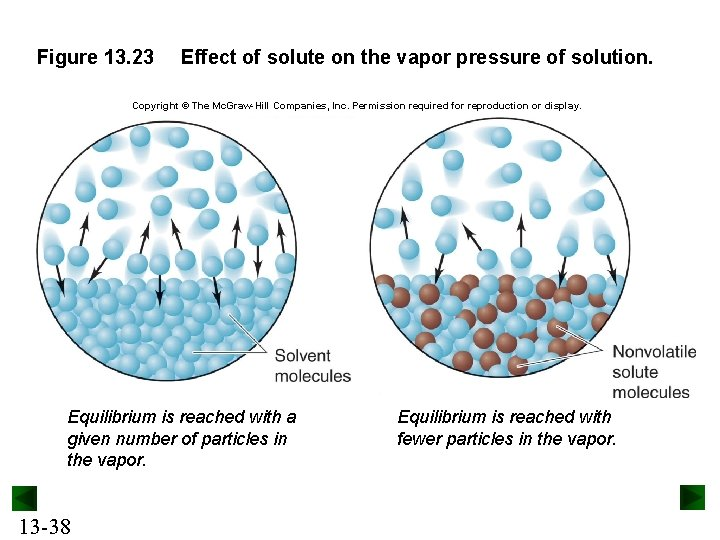 Figure 13. 23 Effect of solute on the vapor pressure of solution. Copyright ©