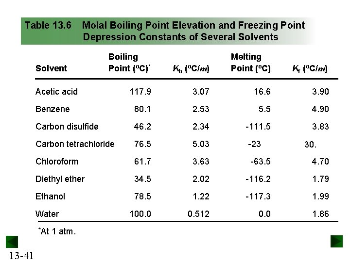 Table 13. 6 Molal Boiling Point Elevation and Freezing Point Depression Constants of Several