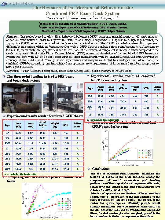 The Research of the Mechanical Behavior of the Combined FRP Beam-Deck System 1 2