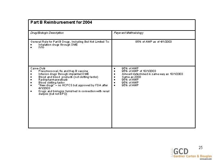 Part B Reimbursement for 2004 Drug/Biologic Description Payment Methodology General Rule for Part B