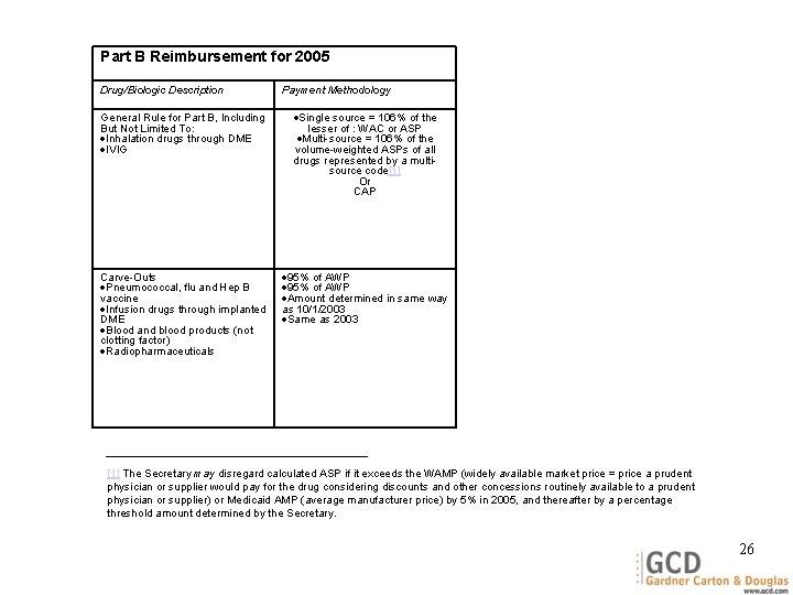 Part B Reimbursement for 2005 Drug/Biologic Description Payment Methodology General Rule for Part B,