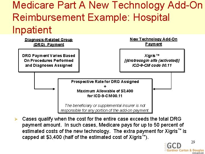 Medicare Part A New Technology Add-On Reimbursement Example: Hospital Inpatient Diagnosis-Related Group (DRG) Payment