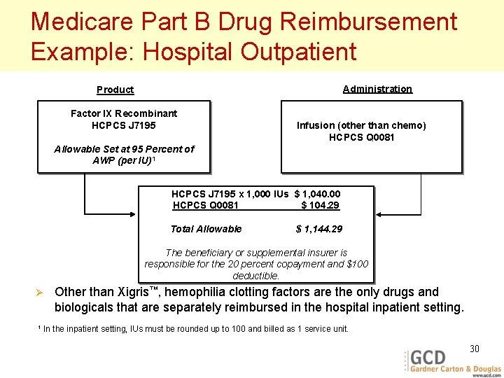 Medicare Part B Drug Reimbursement Example: Hospital Outpatient Administration Product Factor IX Recombinant HCPCS