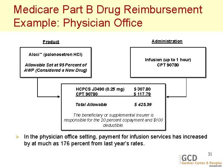 Medicare Part B Drug Reimbursement Example: Physician Office Administration Product Aloxi™ (palonosetron HCl) Allowable