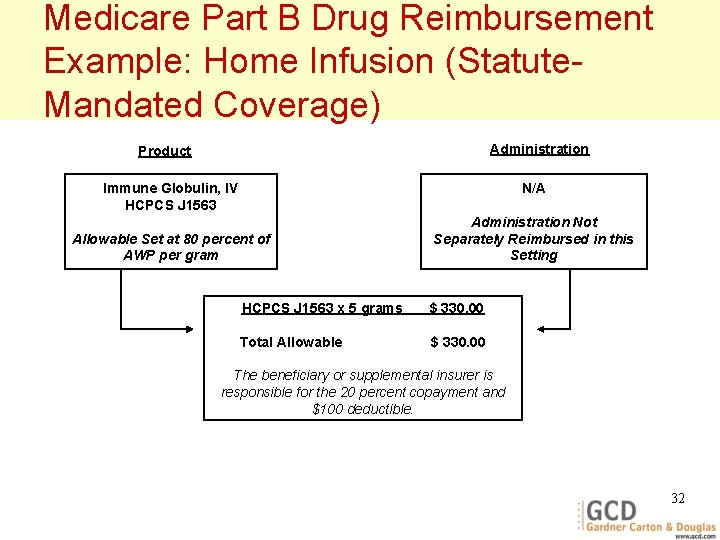 Medicare Part B Drug Reimbursement Example: Home Infusion (Statute. Mandated Coverage) Administration Product Immune