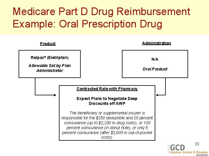 Medicare Part D Drug Reimbursement Example: Oral Prescription Drug Administration Product Relpax® (Eletriptan) N/A