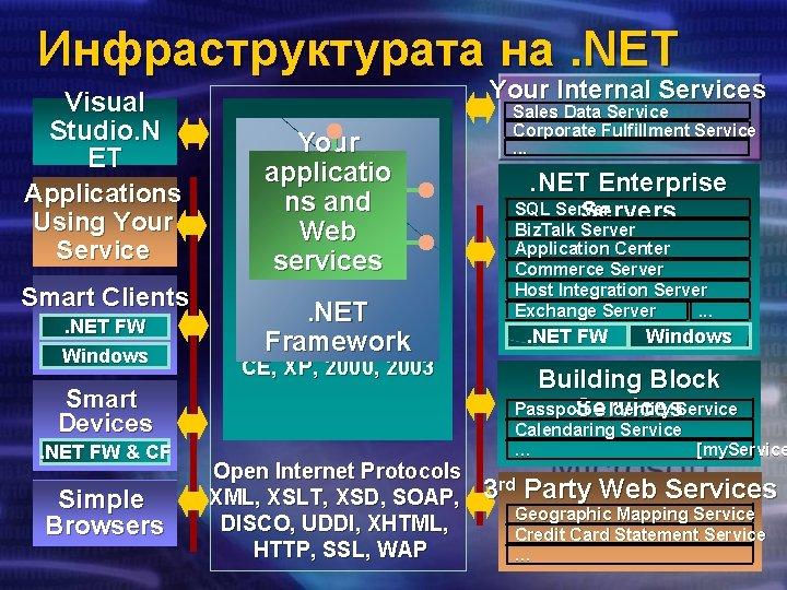 Инфраструктурата на. NET Visual Studio. N ET A p p l i c a