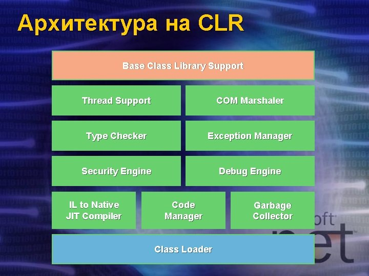 Архитектура на CLR Base Class Library Support Thread Support COM Marshaler Type Checker Exception