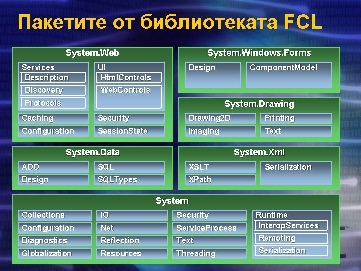 Пакетите от библиотеката FCL System. Web Services Description UI Html. Controls Discovery Web. Controls