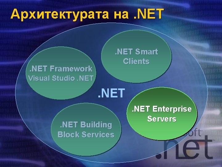 Архитектурата на. NET Framework . NET Smart Clients Visual Studio. NET Building Block Services