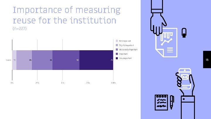 Importance of measuring reuse for the institution (n=227) 15