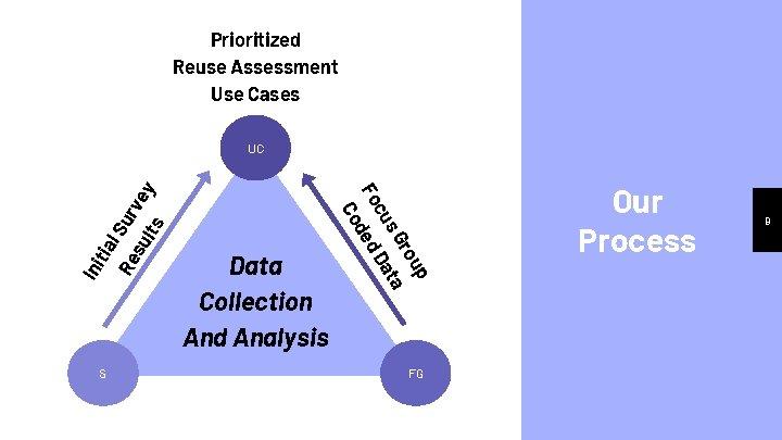Prioritized Reuse Assessment Use Cases ur su l. S Re tia Ini S up