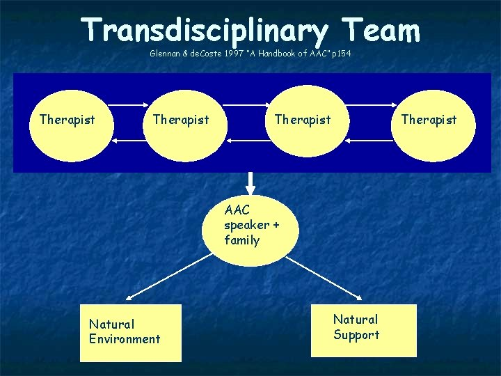 "Transdisciplinary Team Glennan & de. Coste 1997 ""A Handbook of AAC"" p 154 Therapist"