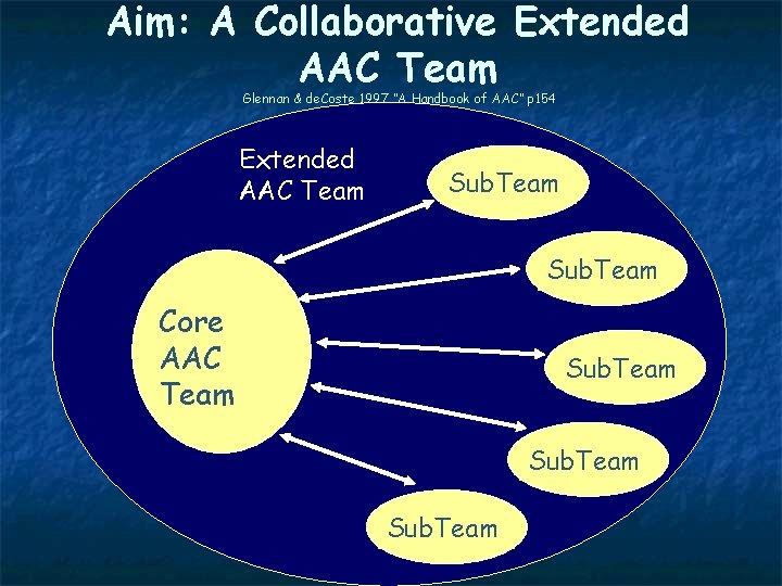 """Aim: A Collaborative Extended AAC Team Glennan & de. Coste 1997 """"A Handbook of"""