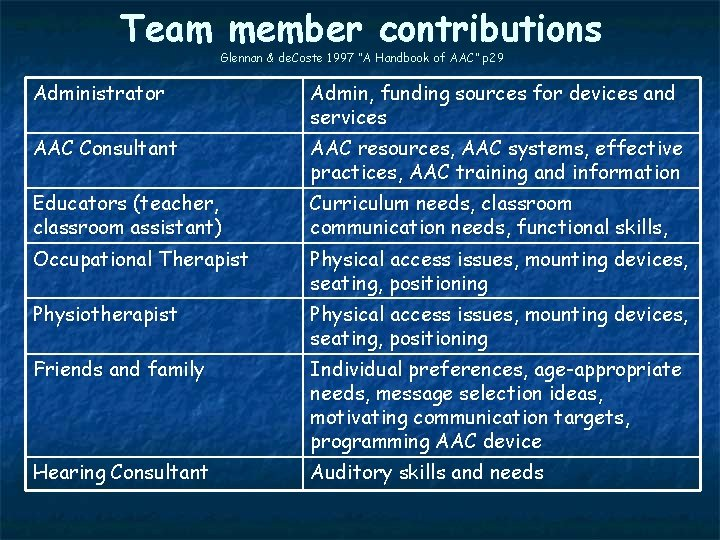 """Team member contributions Glennan & de. Coste 1997 """"A Handbook of AAC"""" p 29"""