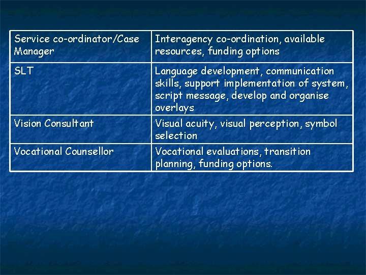 Service co-ordinator/Case Manager Interagency co-ordination, available resources, funding options SLT Language development, communication skills,