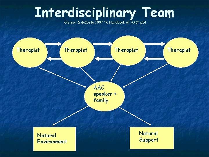 "Interdisciplinary Team Glennan & de. Coste 1997 ""A Handbook of AAC"" p 24 Therapist"