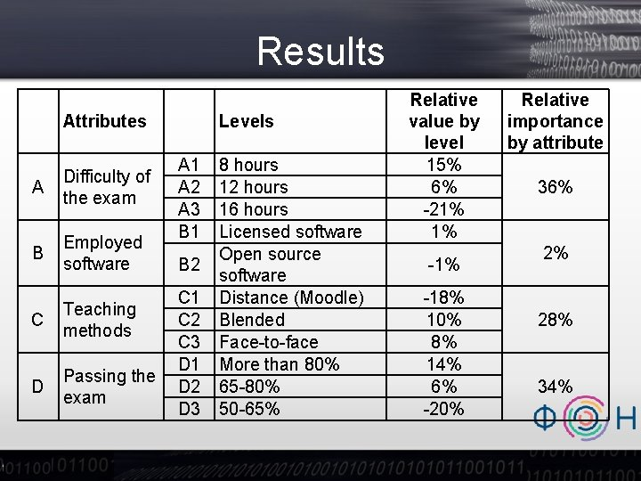 Results Attributes A Difficulty of the exam B Employed software C Teaching methods D