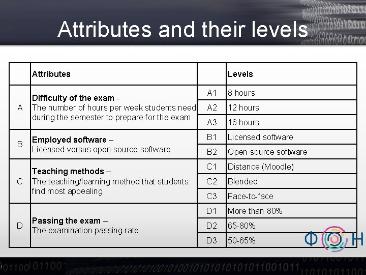 Attributes and their levels Attributes A Difficulty of the exam The number of hours