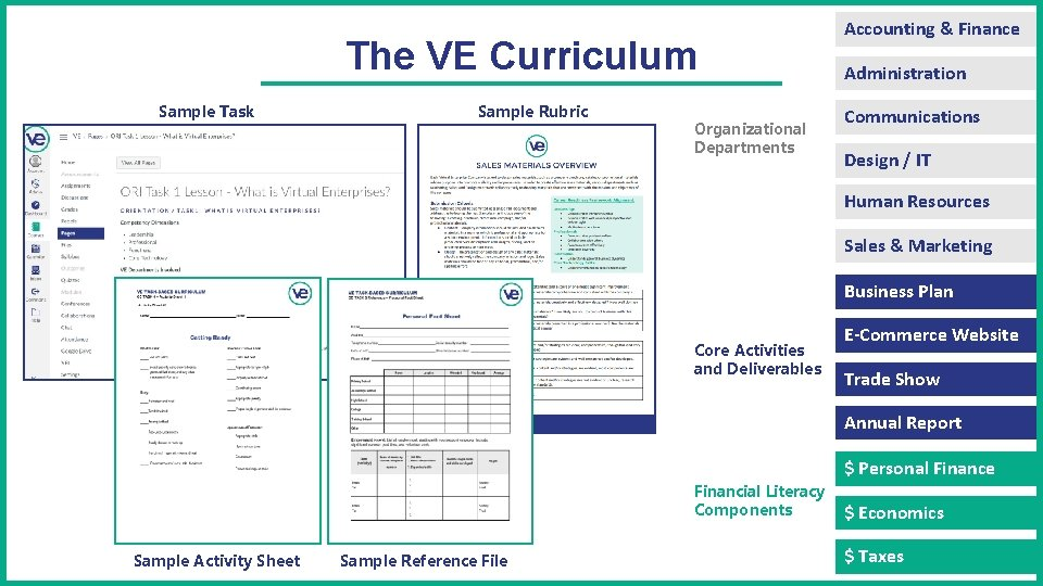 The VE Curriculum Sample Task Sample Rubric Organizational Departments Accounting & Finance Administration Communications