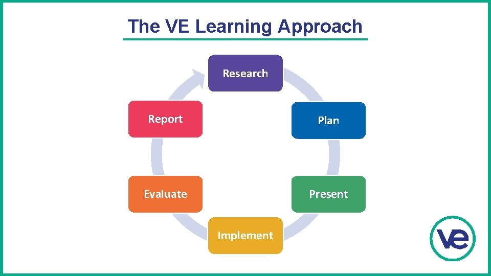 The VE Learning Approach Research Report Plan Evaluate Present Implement