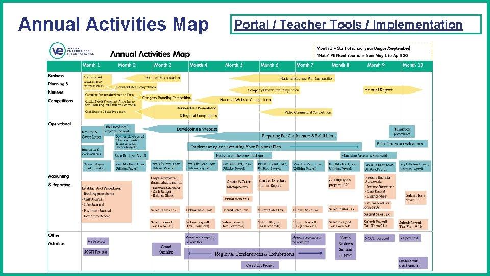 Annual Activities Map Portal / Teacher Tools / Implementation