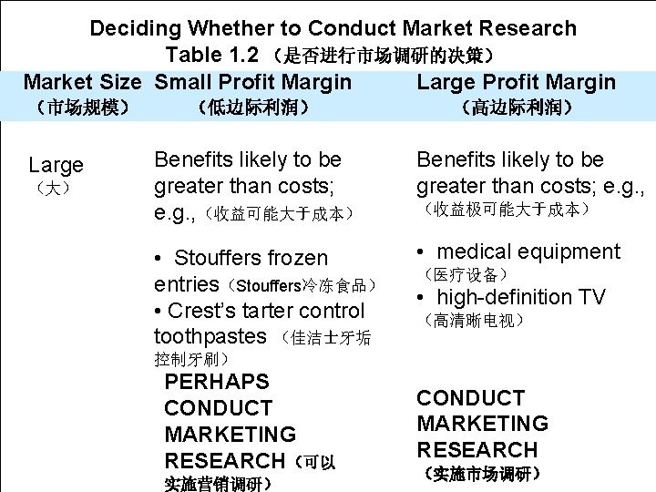 Chapter Deciding 1 Whether to Conduct Market Learning Research Objective Table 1. 2 (是否进行市场调研的决策)
