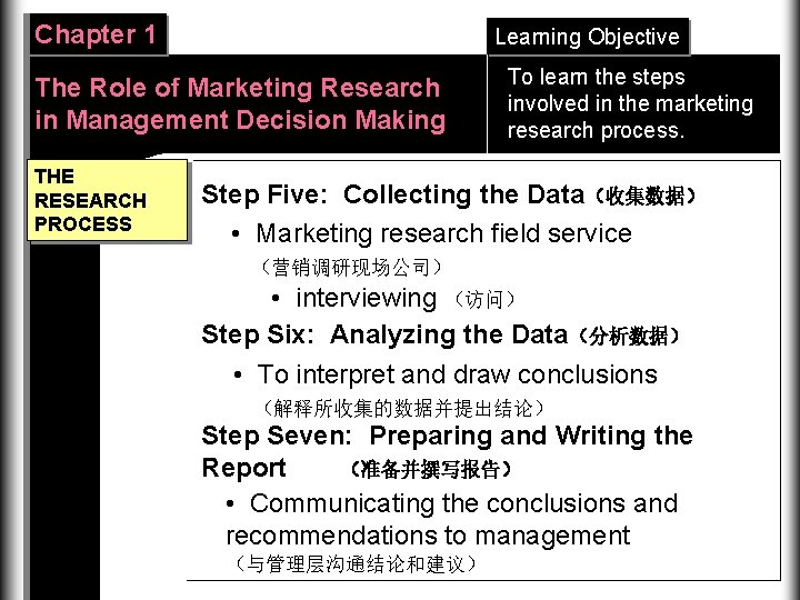 Chapter 1 Learning Objective The Role of Marketing Research in Management Decision Making THE