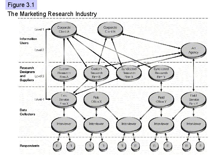 Figure 3. 1 Chapter 1 The Marketing Research Industry The Role of Marketing Research