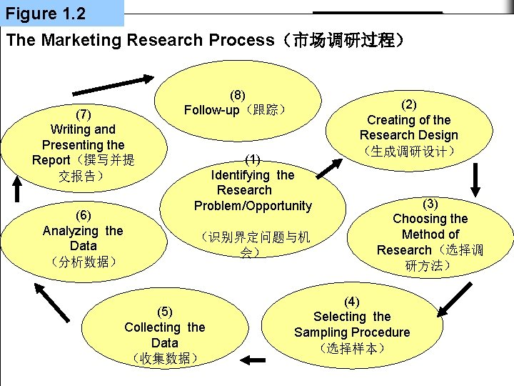 Figure 1. 2 1 Chapter Learning Objective The Marketing Research Process(市场调研过程) The Role of