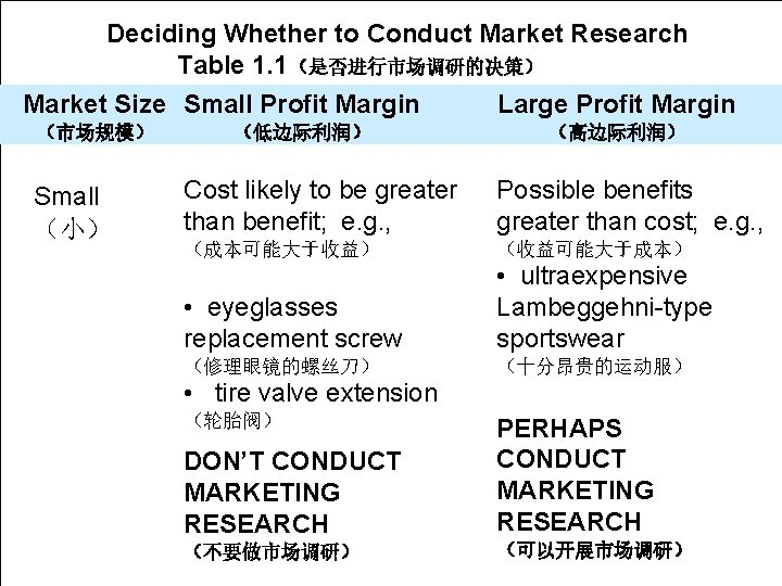 Chapter Deciding 1 Whether to Conduct Market Learning Research Objective  Table 1. 1(是否进行市场调研的决策) The