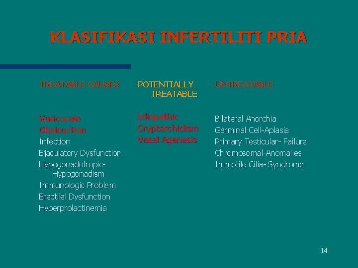 KLASIFIKASI INFERTILITI PRIA TREATABLE CAUSES POTENTIALLY TREATABLE UNTREATABLE Varicocele Obstruction Infection Ejaculatory Dysfunction Hypogonadotropic.