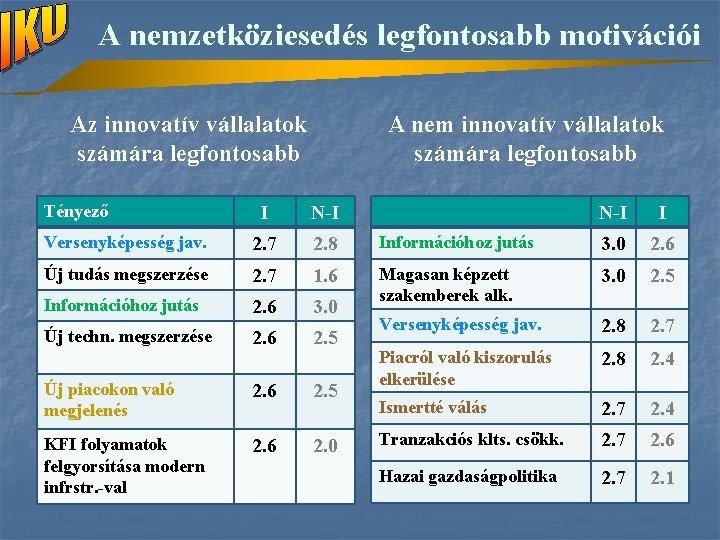 A nemzetköziesedés legfontosabb motivációi Az innovatív vállalatok számára legfontosabb Tényező A nem innovatív vállalatok