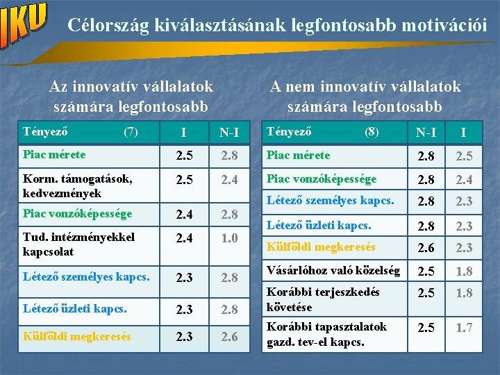 Célország kiválasztásának legfontosabb motivációi Az innovatív vállalatok számára legfontosabb A nem innovatív vállalatok számára