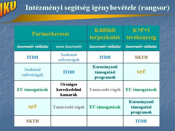 Intézményi segítség igénybevétele (rangsor) Partnerkeresés Külföldi terjeszkedés K+F+I tevékenység innovatív vállalat nem innovatív vállalat