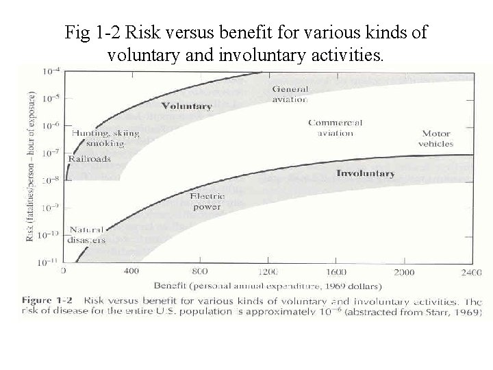 Fig 1 -2 Risk versus benefit for various kinds of voluntary and involuntary activities.