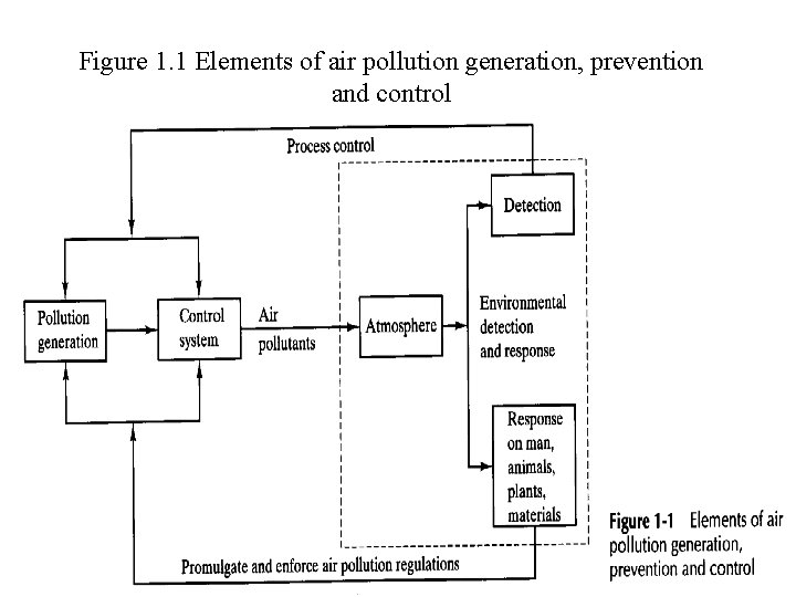 Figure 1. 1 Elements of air pollution generation, prevention and control