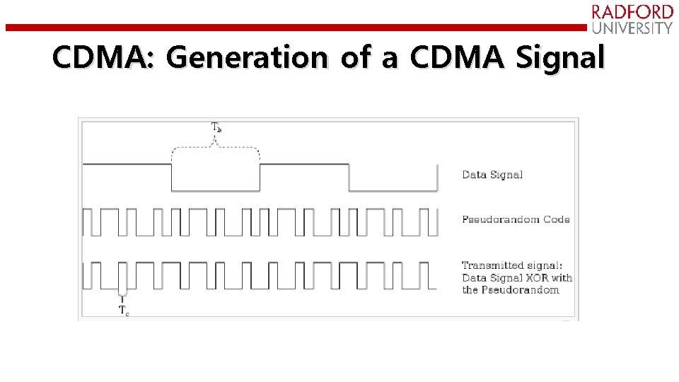 CDMA: Generation of a CDMA Signal
