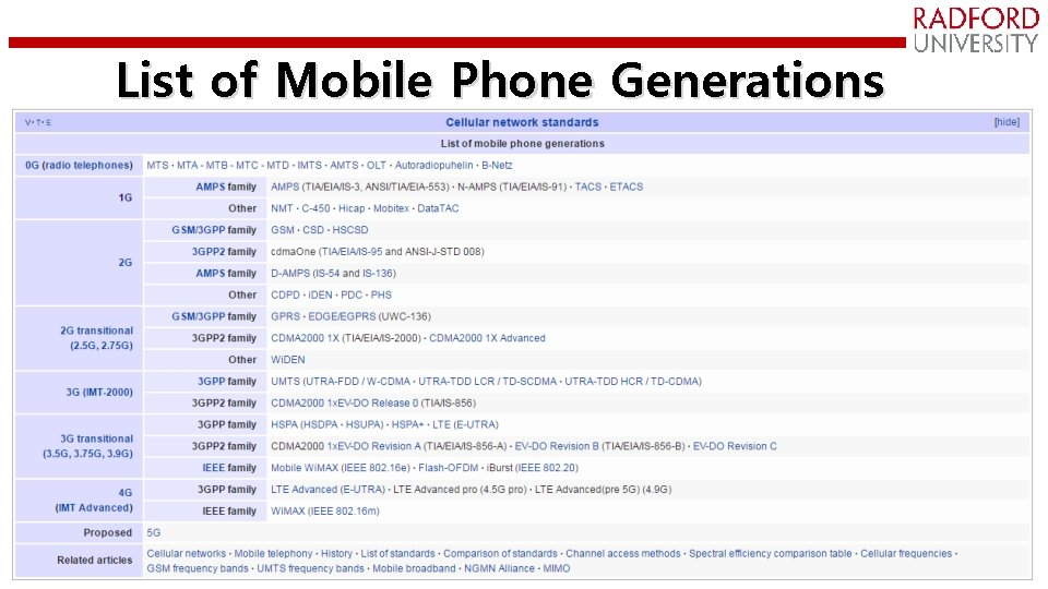 List of Mobile Phone Generations