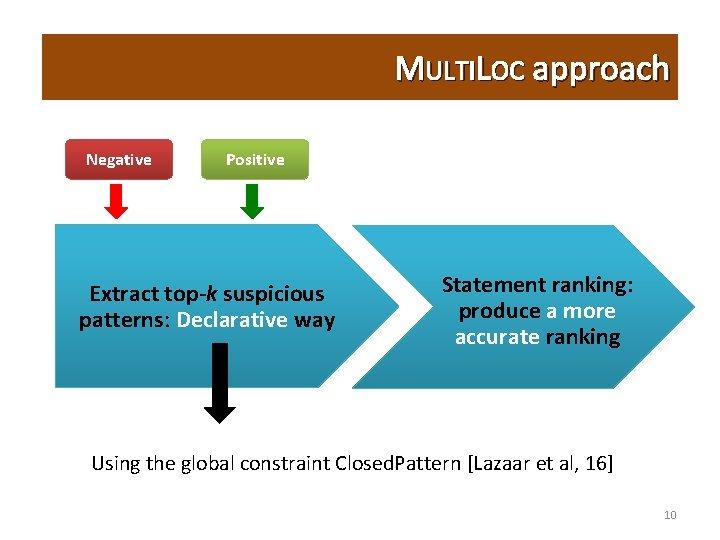 MULTILOC approach Negative Positive Extract top-k suspicious patterns: Declarative way Statement ranking: produce a