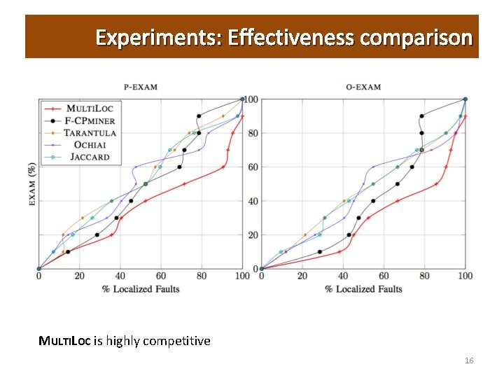 Experiments: Effectiveness comparison MULTILOC is highly competitive 16