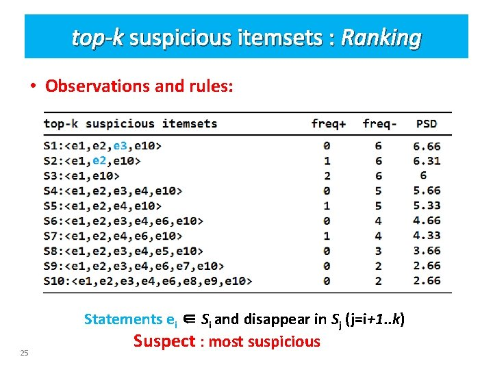 top-k suspicious itemsets : Ranking • Observations and rules: 25 Statements ei ∈ Si